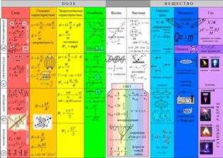 Крупномодульная таблично-матричная опора «Карта школьной физики»